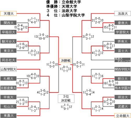 男子第54回 全日本学生ホッケー選手権大会 トーナメント表・結果