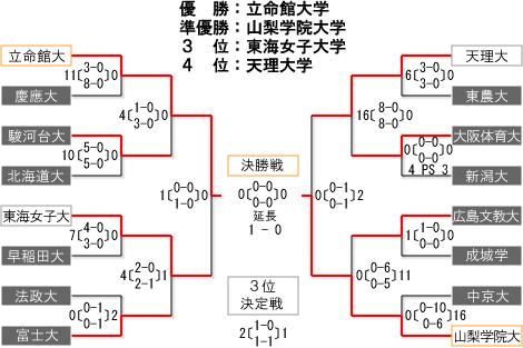 女子第27回 全日本学生ホッケー選手権大会 トーナメント表・結果