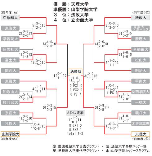 男子第55回 全日本学生ホッケー選手権大会 トーナメント表・結果