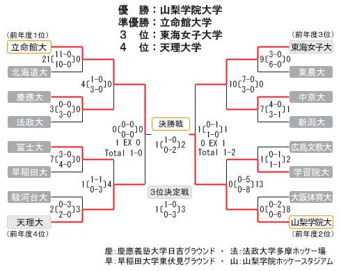 女子第28回 全日本学生ホッケー選手権大会 トーナメント表・結果