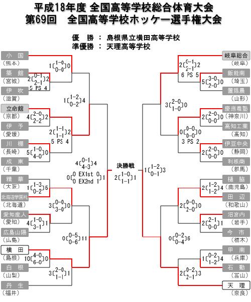 男子第69回 全国高等学校ホッケー選手権大会
