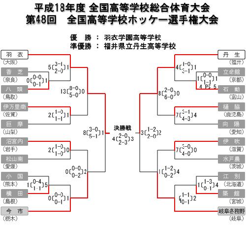 女子第48回 全国高等学校ホッケー選手権大会