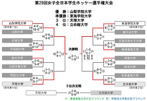 女子第29回 全日本学生ホッケー選手権大会 トーナメント表・結果