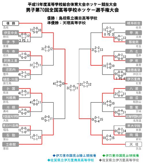 男子第70回 全国高等学校ホッケー選手権大会