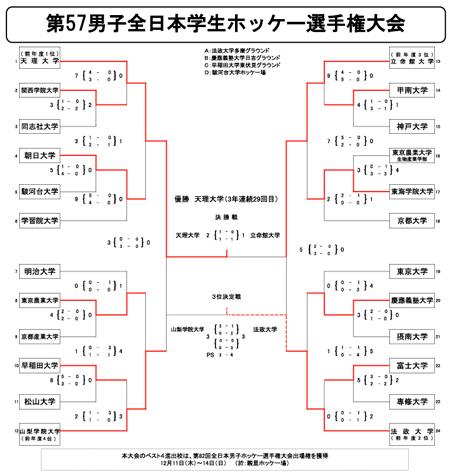 男子第57回 全日本学生ホッケー選手権大会 トーナメント表・結果