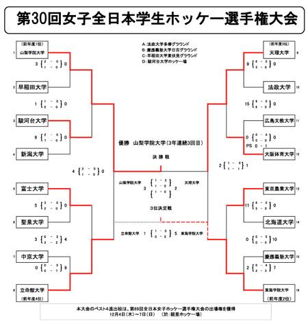 女子第30回 全日本学生ホッケー選手権大会 トーナメント表・結果