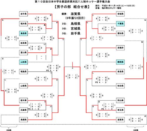男子第10回 全日本中学生都道府県対抗11人制ホッケー選手権大会